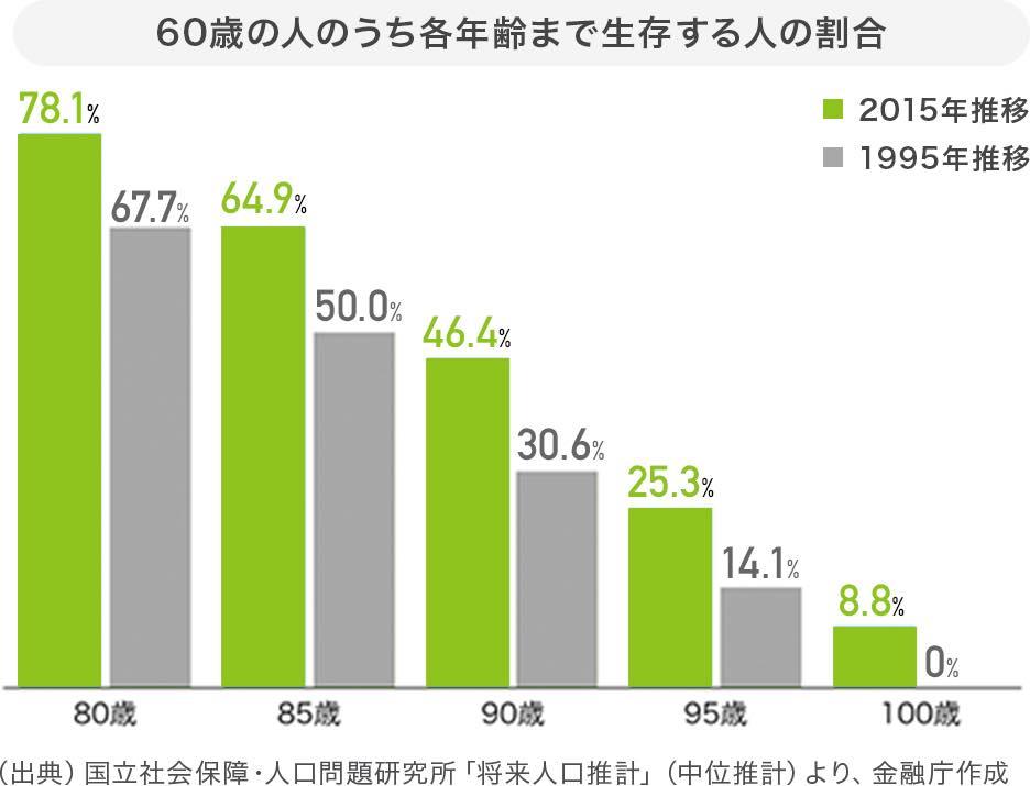 60歳の人の内各年齢まで生存する人の割合